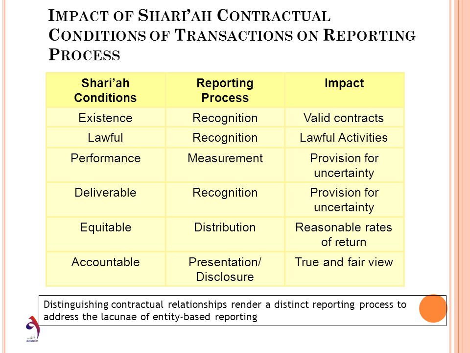 Impact of Shari'ah Contractual Conditions of Transactions on Reporting Process
