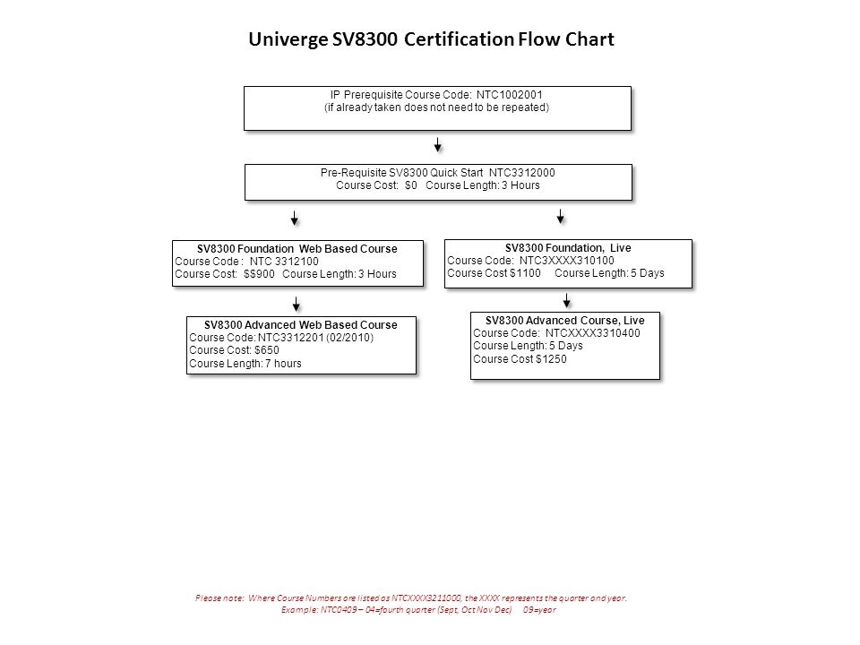 Univerge SV8300 Certification Flow Chart