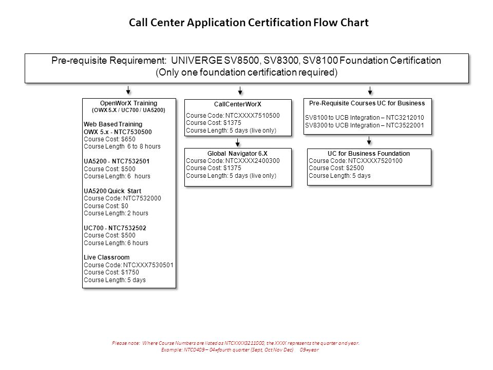 Call Center Application Certification Flow Chart