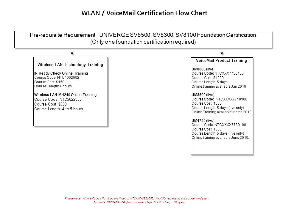 WLAN / VoiceMail Certification Flow Chart