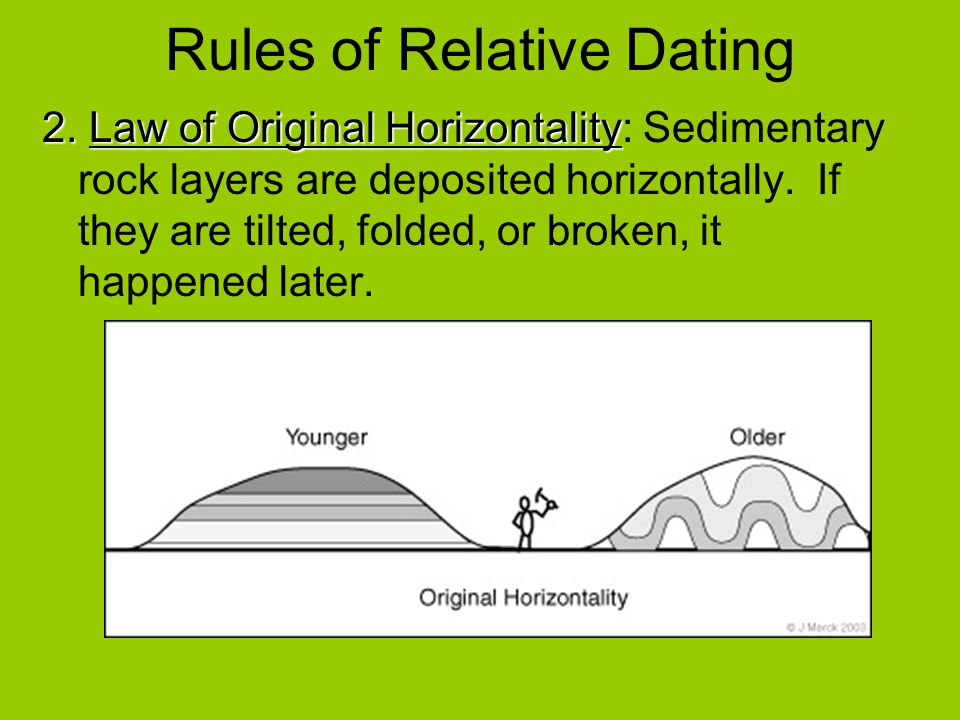 Original horizontality relative dating activity