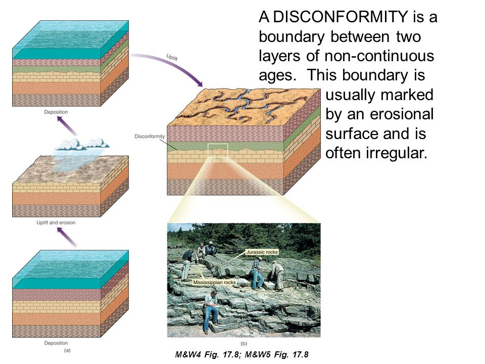 A DISCONFORMITY is a boundary between two layers of non-continuous ages. This boundary is