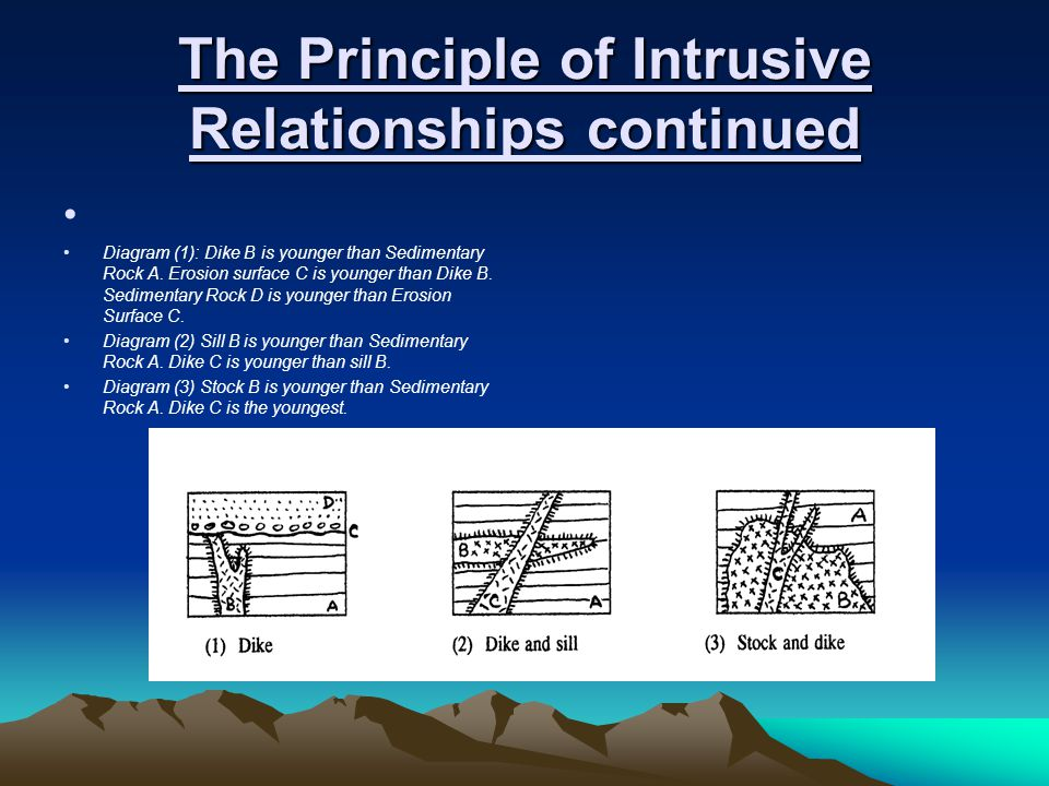 The Principle of Intrusive Relationships continued