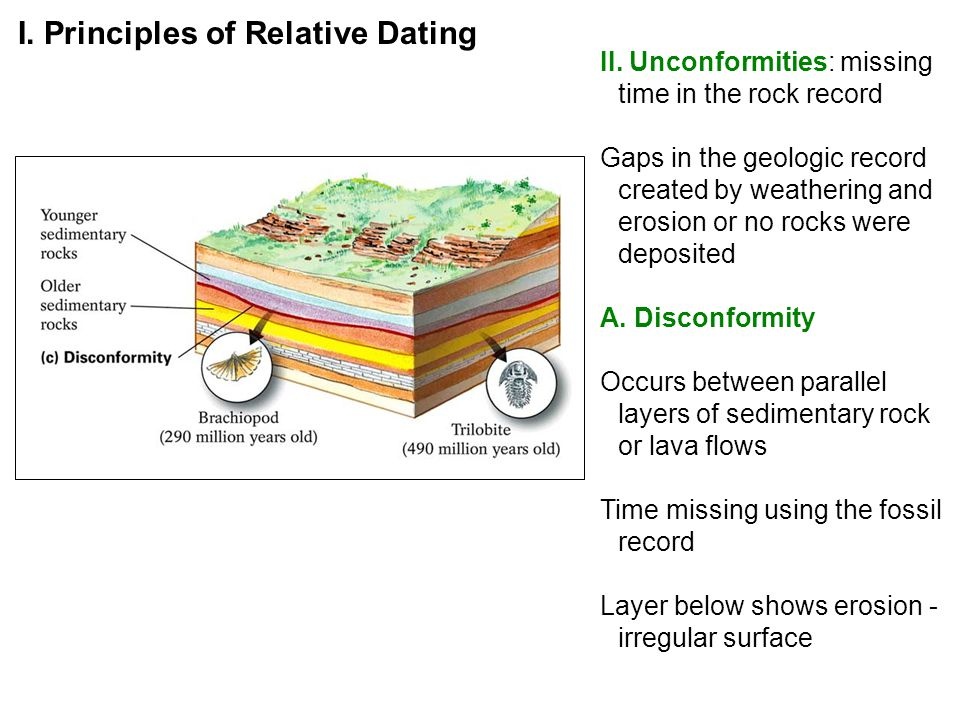 what geologic principles support relative dating