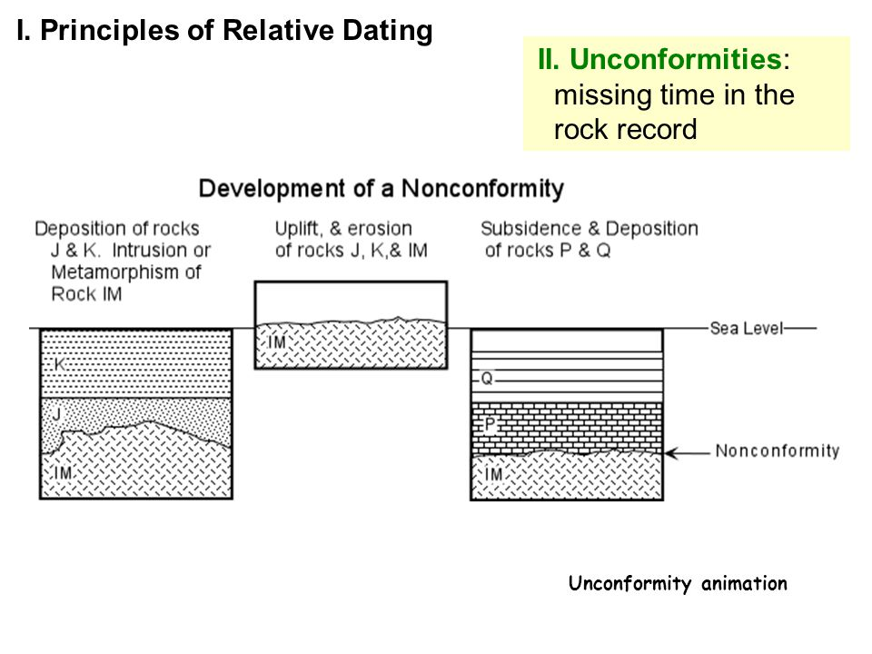 Unconformities relative dating exercise