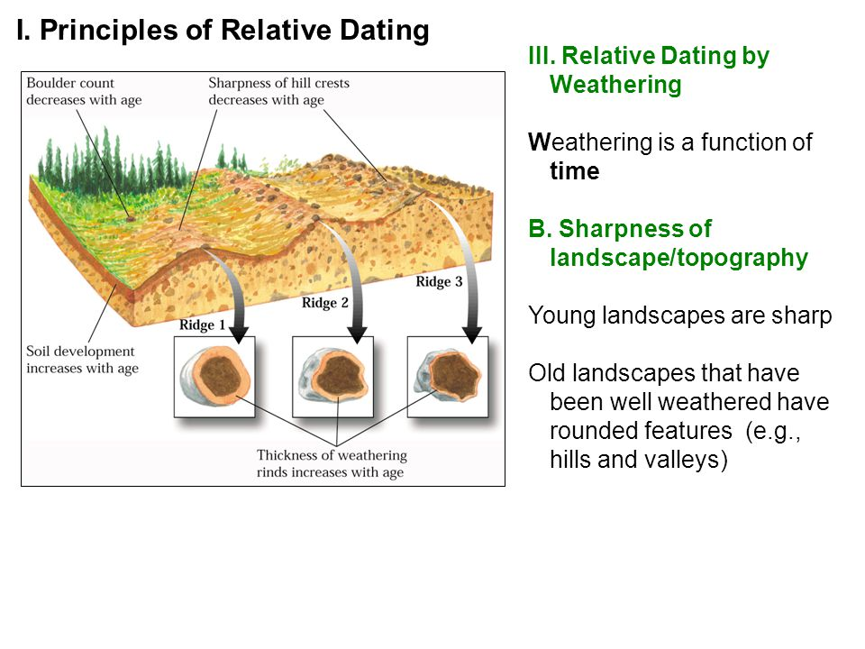 3 principles of relative age dating