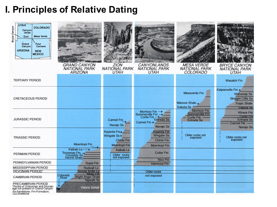 what are the two laws of relative dating