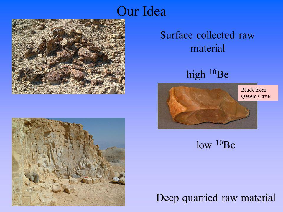 Our Idea Surface collected raw material high 10Be low 10Be