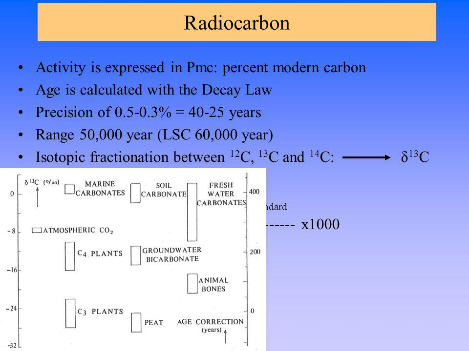 Radiocarbon Activity is expressed in Pmc: percent modern carbon