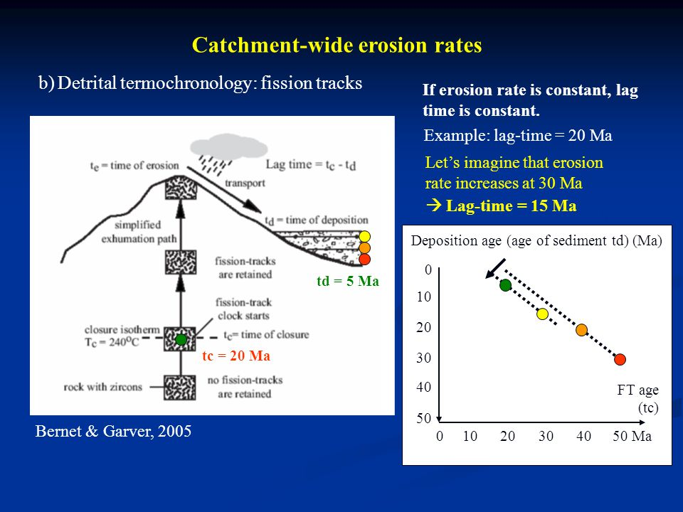 Catchment-wide erosion rates