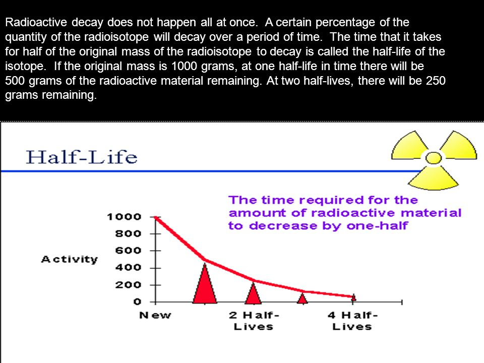 Radioactive decay does not happen all at once