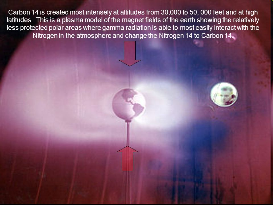 Carbon 14 is created most intensely at altitudes from 30,000 to 50, 000 feet and at high latitudes.