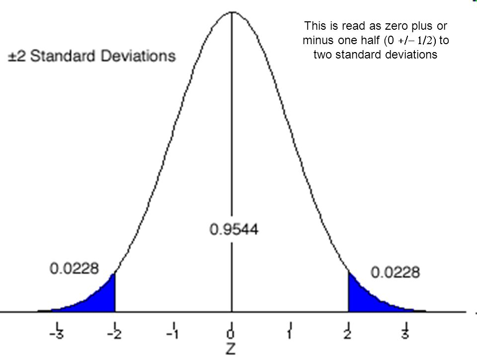 Carbon 14 This is read as zero plus or minus one half (0 +/- 1/2) to two standard deviations