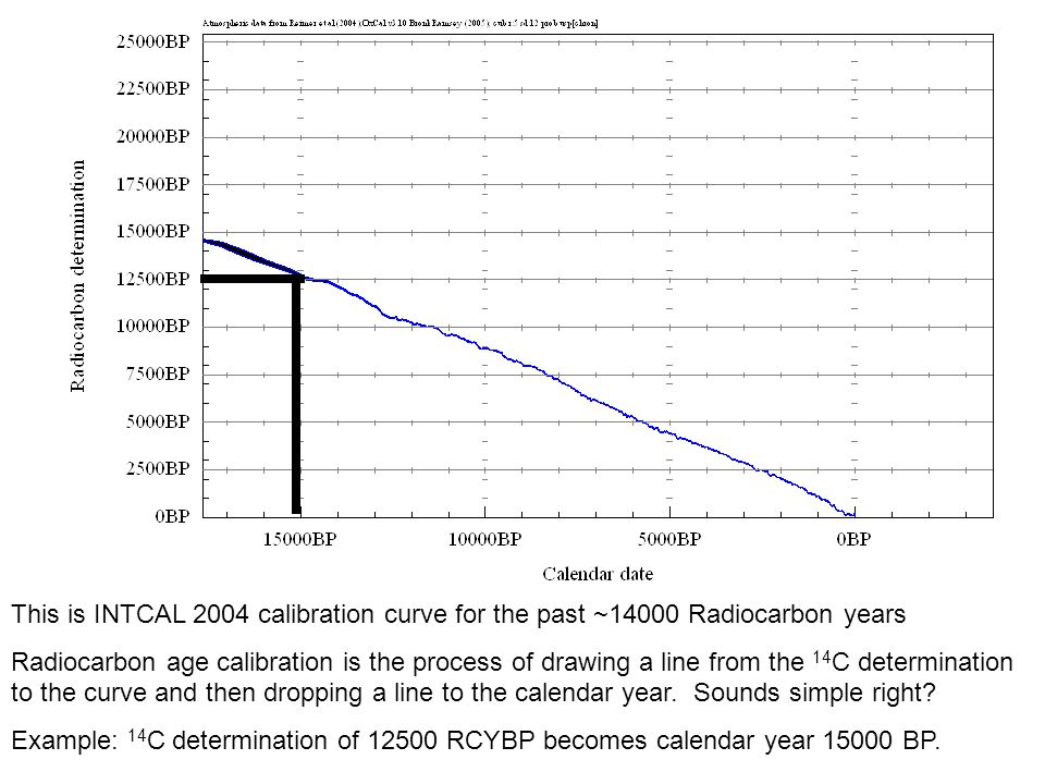 This is INTCAL 2004 calibration curve for the past ~14000 Radiocarbon years
