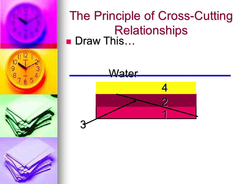 The Principle of Cross-Cutting Relationships
