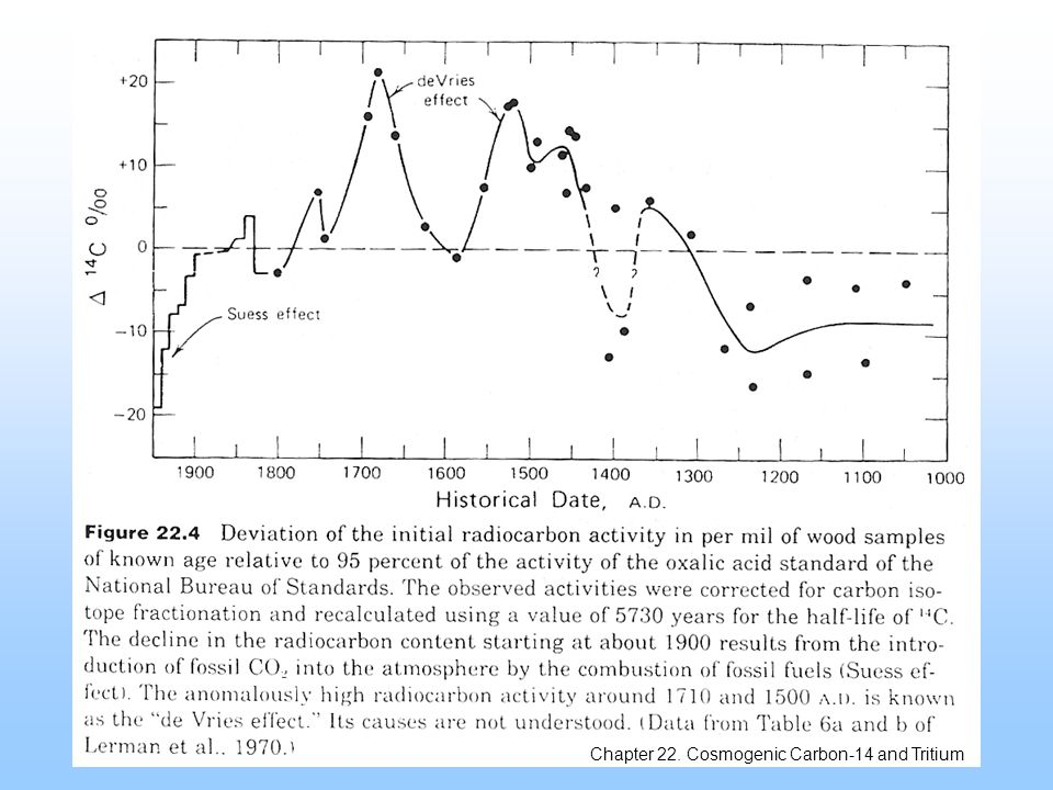 But carbon-14 is slightly radioactive: it will spontaneously decay into nitrogen-14.