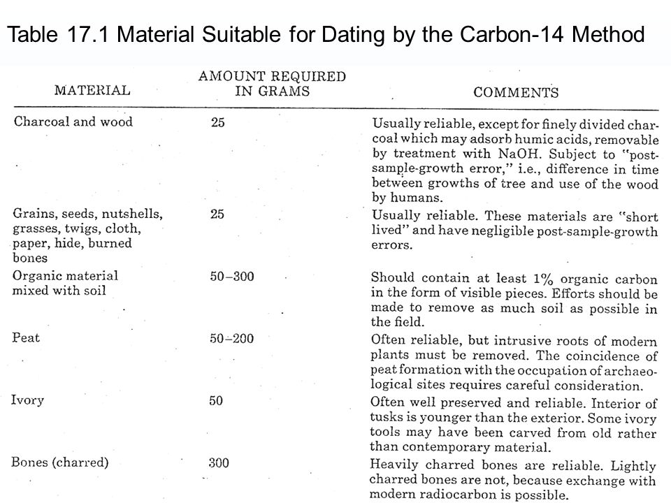 Radiocarbon dating method ppta