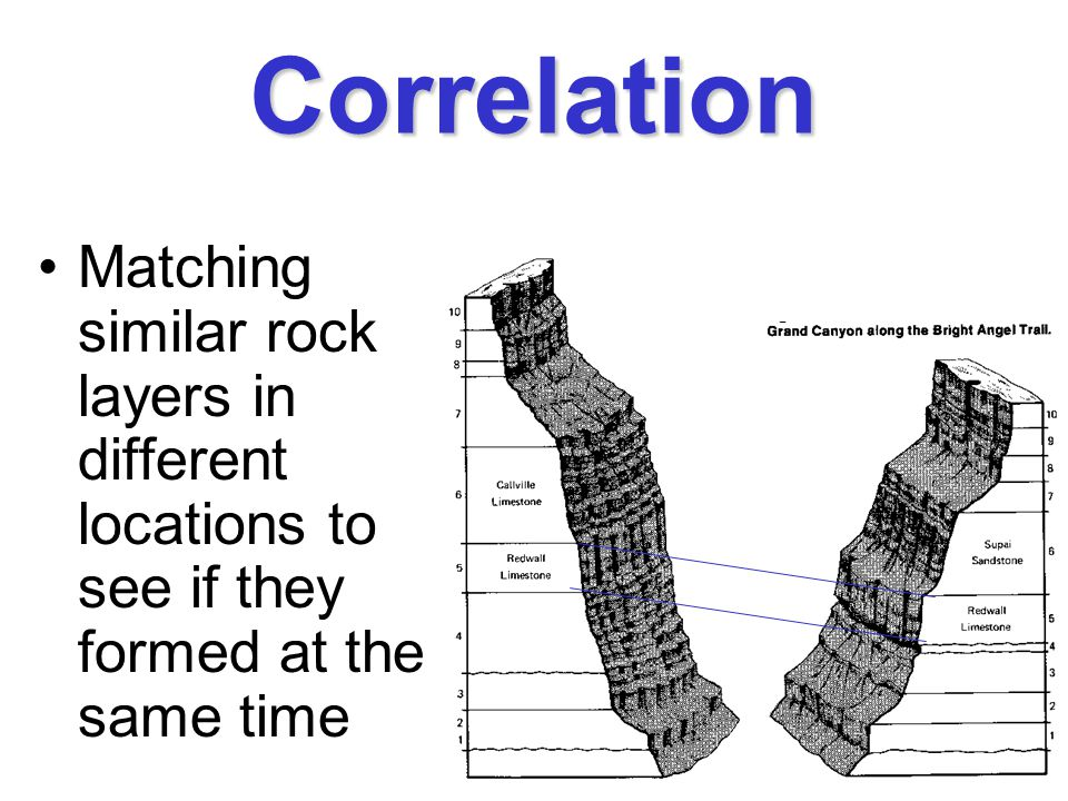Correlation Matching similar rock layers in different locations to see if they formed at the same time.