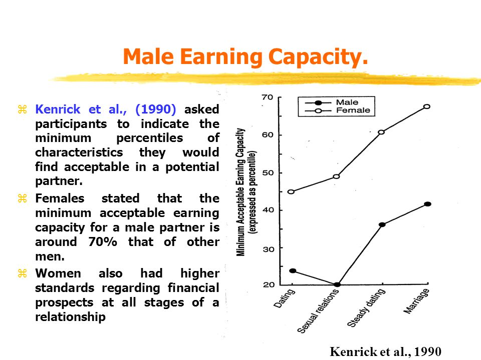 Male Earning Capacity. Kenrick et al., 1990