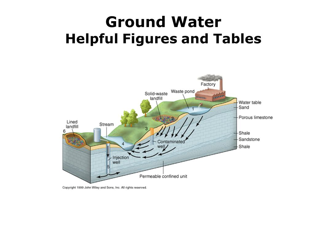 Ground Water Helpful Figures and Tables