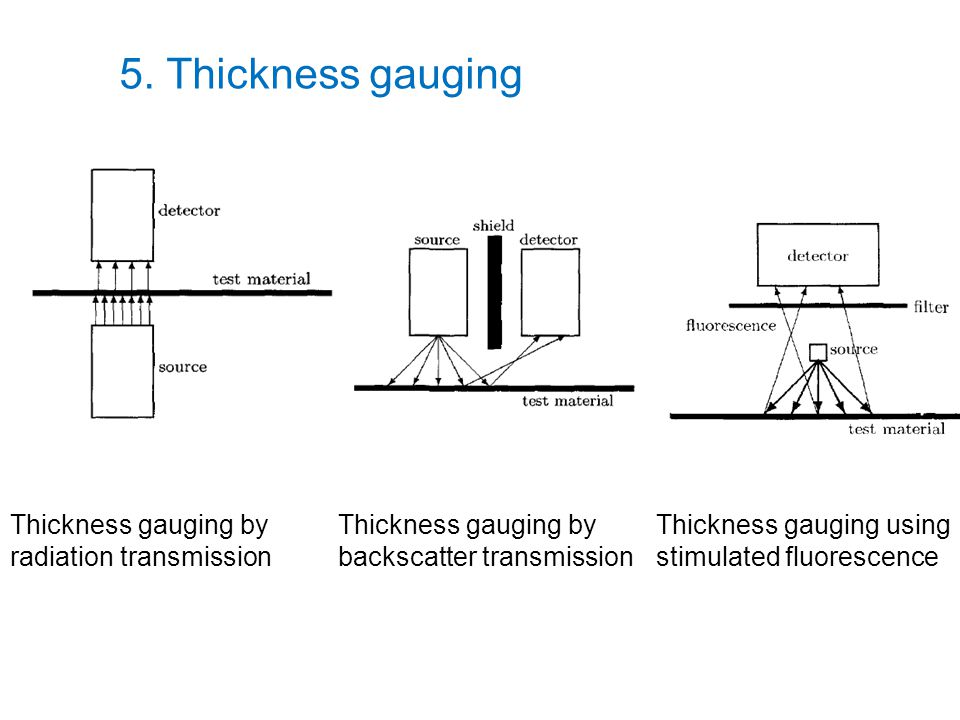 5. Thickness gauging Thickness gauging by radiation transmission