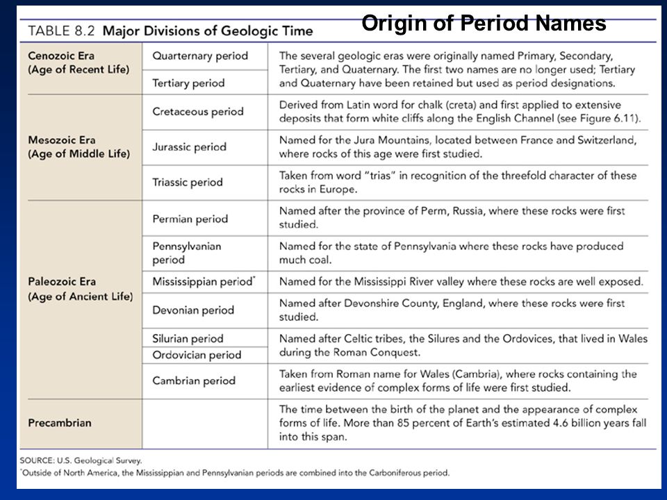 Origin of Period Names