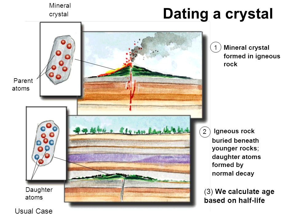 Dating a crystal (3) We calculate age based on half-life Usual Case