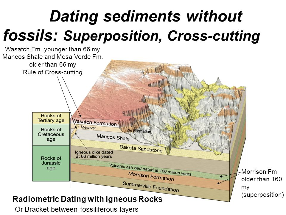 Dating sediments without fossils: Superposition, Cross-cutting