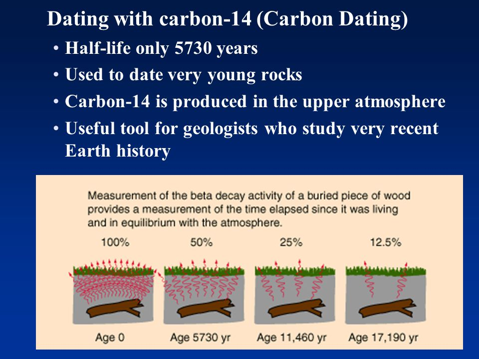 Dating with carbon-14 (Carbon Dating)