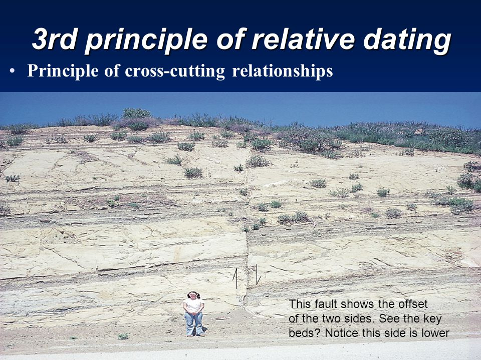 3rd principle of relative dating