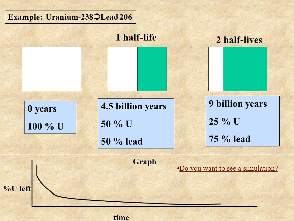 1 half-life 2 half-lives 9 billion years 4.5 billion years 0 years