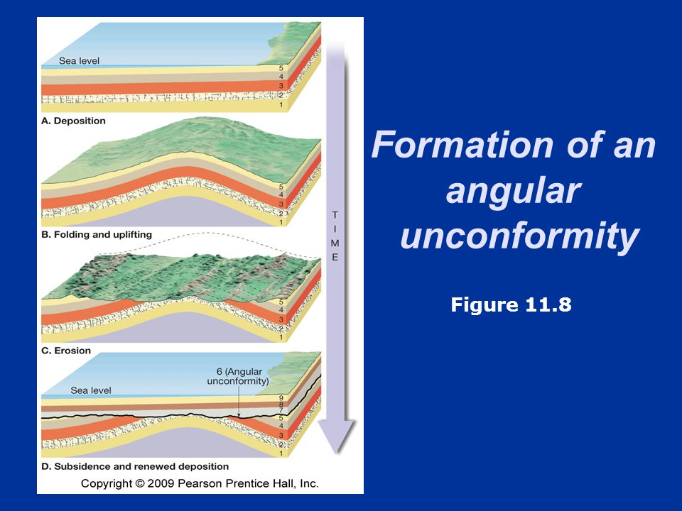 Formation of an angular
