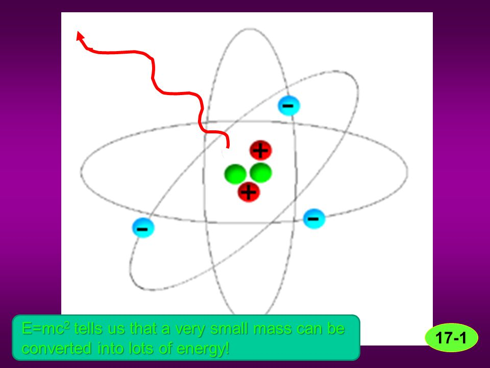 E=mc2 tells us that a very small mass can be converted into lots of energy!