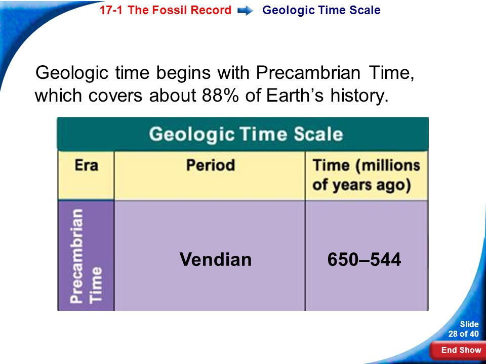 Geologic Time Scale Geologic time begins with Precambrian Time, which covers about 88% of Earth's history.