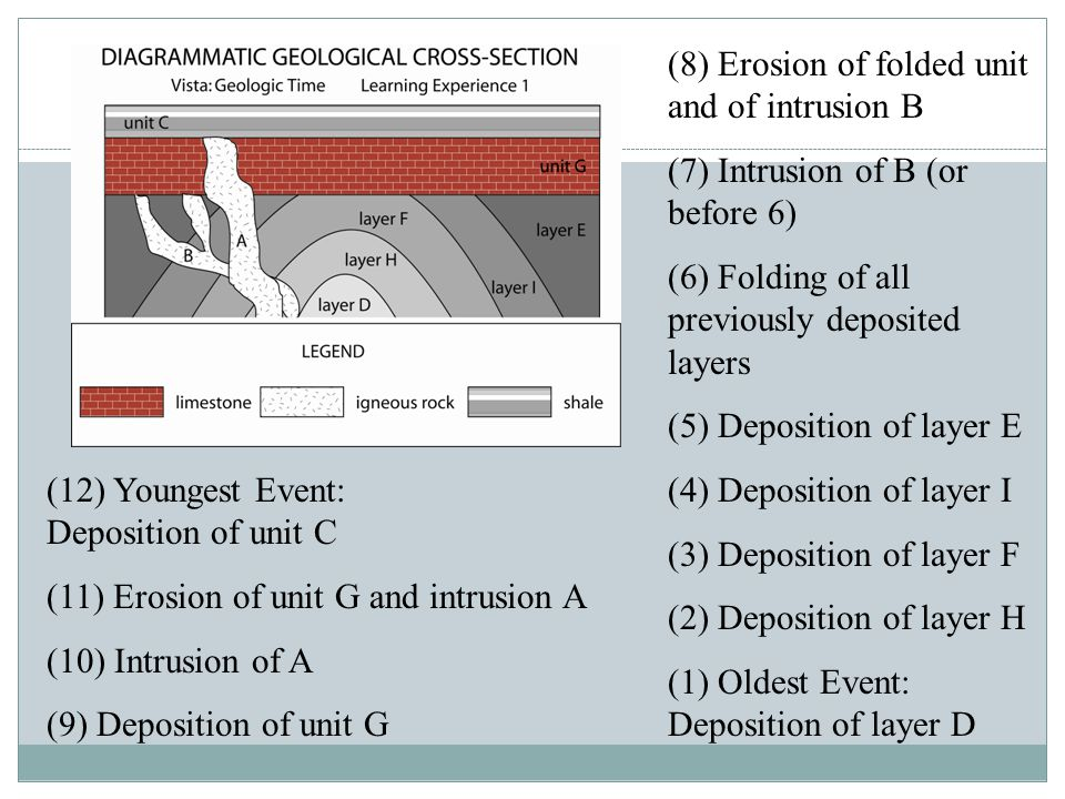(8) Erosion of folded unit and of intrusion B