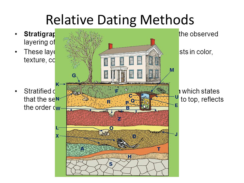 Relative dating of rock strata