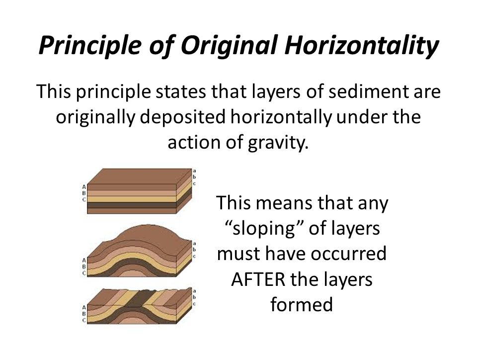 Principle of Original Horizontality