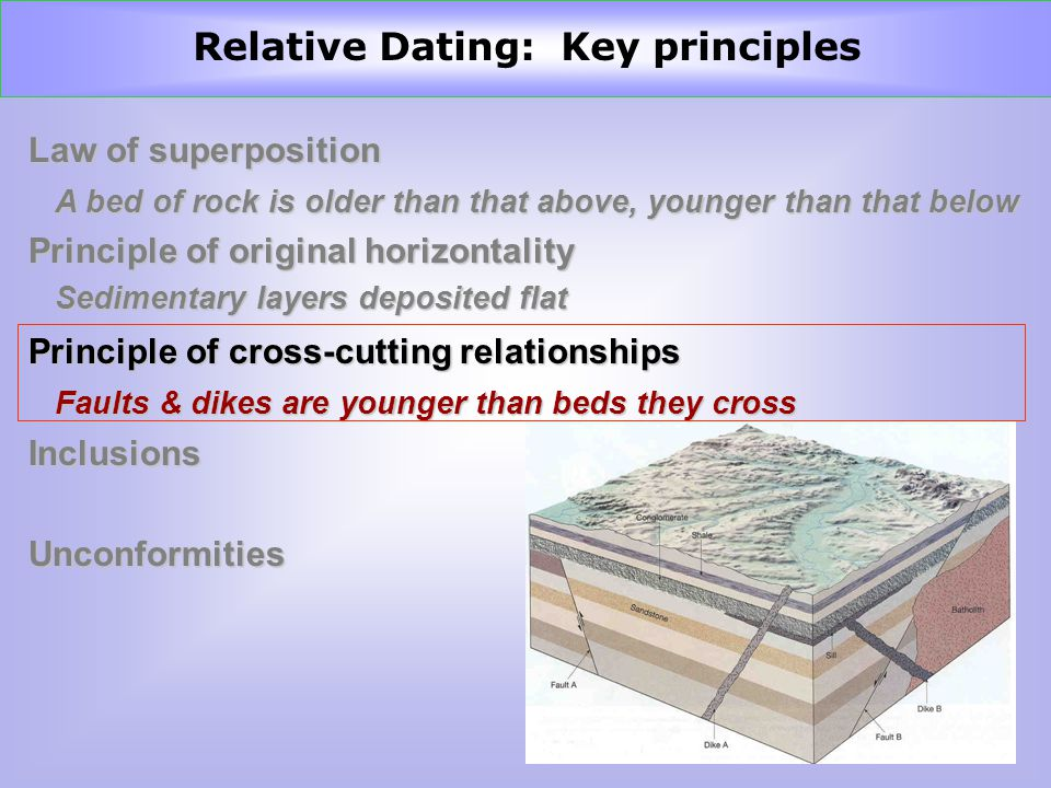 relative dating principle of superposition
