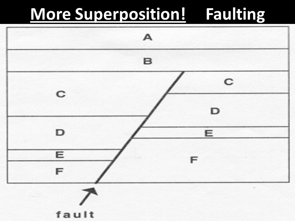 More Superposition! Faulting