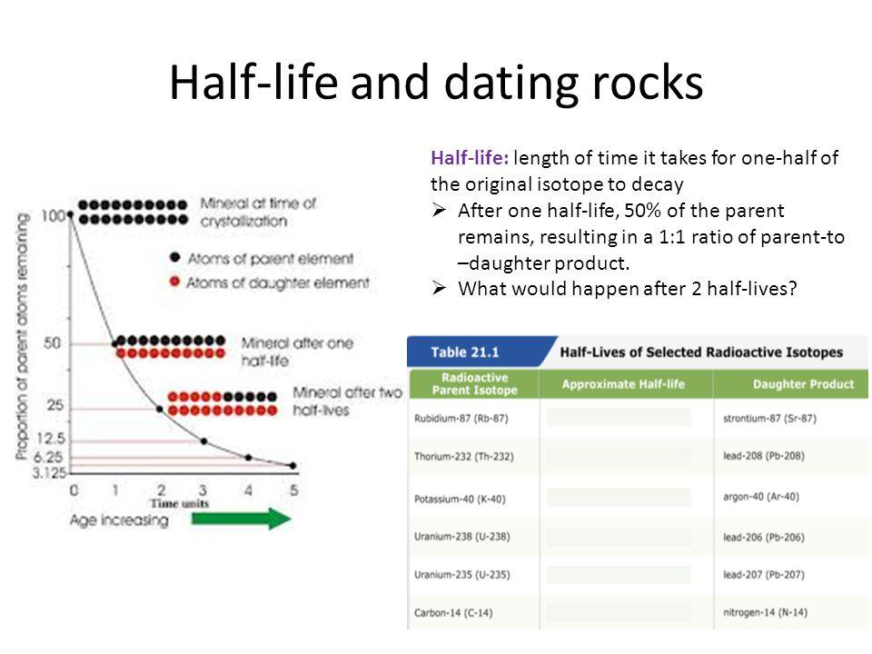 dating rocks using radioactive isotopes