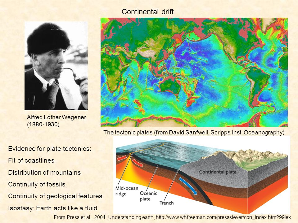The tectonic plates (from David Sanfwell, Scripps Inst. Oceanography)