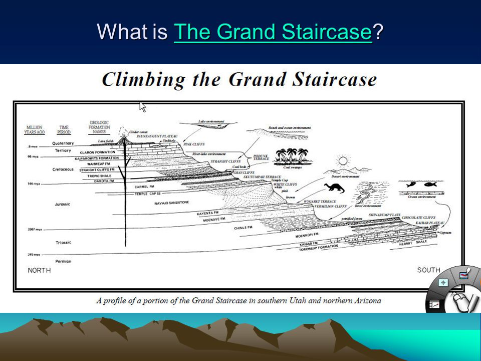 What is The Grand Staircase