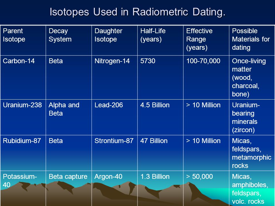 Isotopes Used in Radiometric Dating.