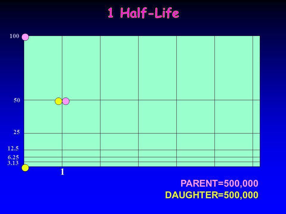 1 Half-Life 100 50 25 12.5 6.25 3.13 1 PARENT=500,000 DAUGHTER=500,000
