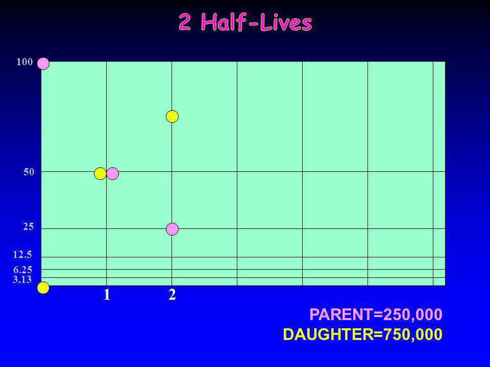 2 Half-Lives 1 2 PARENT=250,000 DAUGHTER=750,000 100 50 25 12.5 6.25