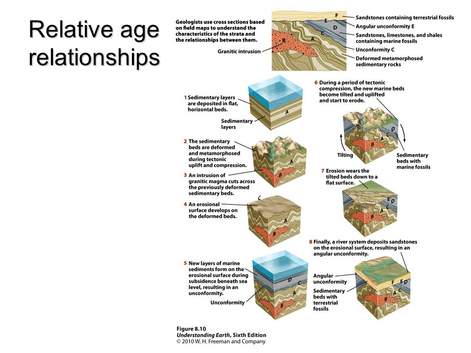 Relative age relationships