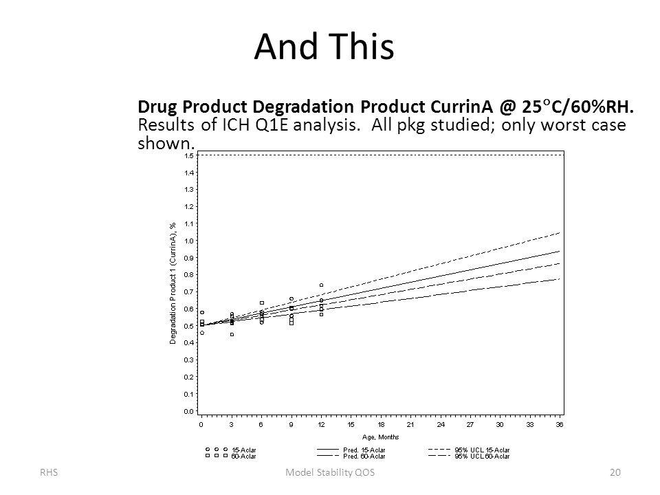 And This Drug Product Degradation Product CurrinA @ 25C/60%RH. Results of ICH Q1E analysis. All pkg studied; only worst case shown.