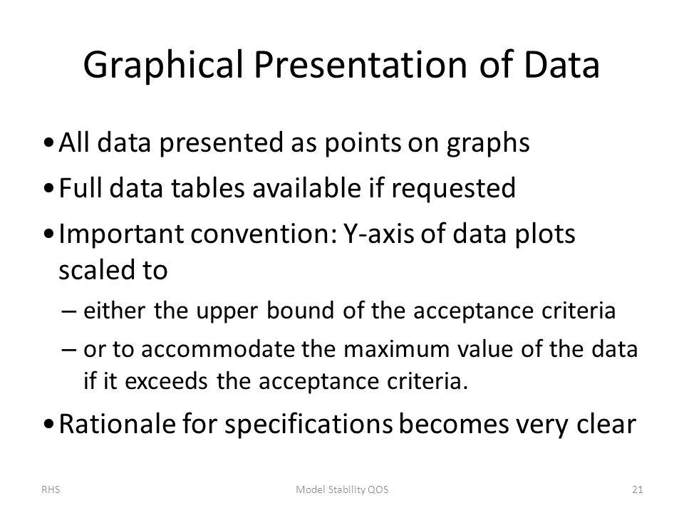 Graphical Presentation of Data