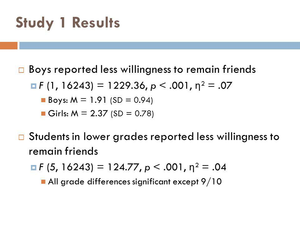 Study 1 Results Boys reported less willingness to remain friends