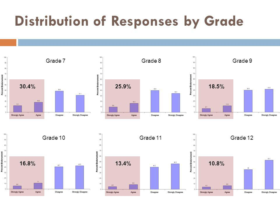 Distribution of Responses by Grade